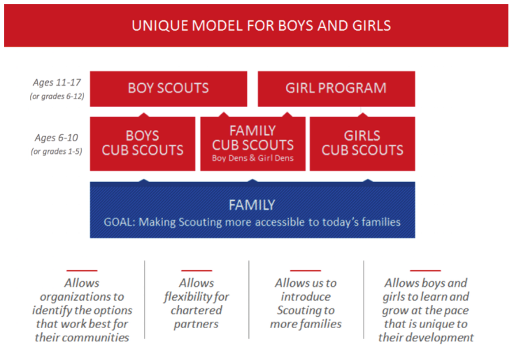 Cub Scouting FAQ – Cub Scout Pack 404